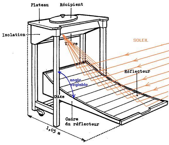 Modelo Mesa (concentración y el efecto invernadero)
